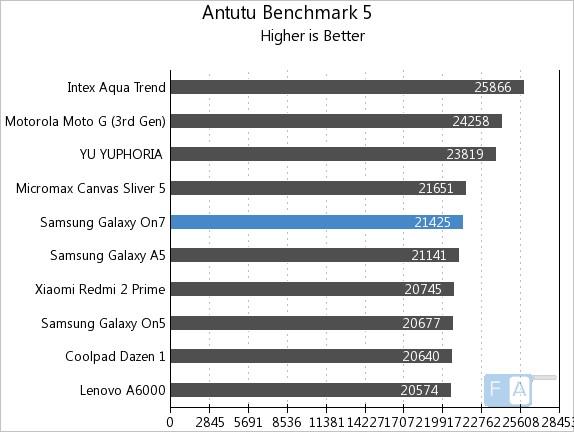 Samsung Galaxy On7 AnTuTu Benchmark 5