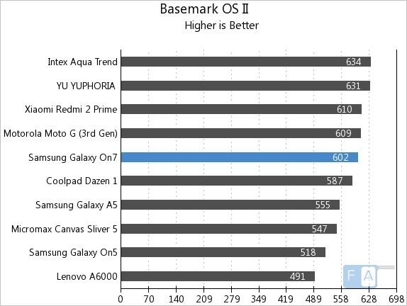 Samsung Galaxy On7 Basemark OS II