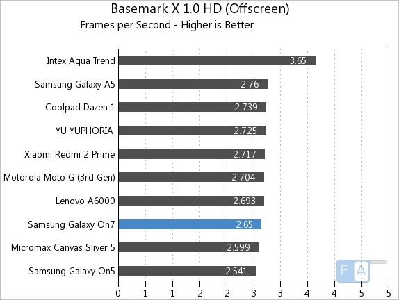 Samsung Galaxy On7 Basemark X 1.0 OffScreen