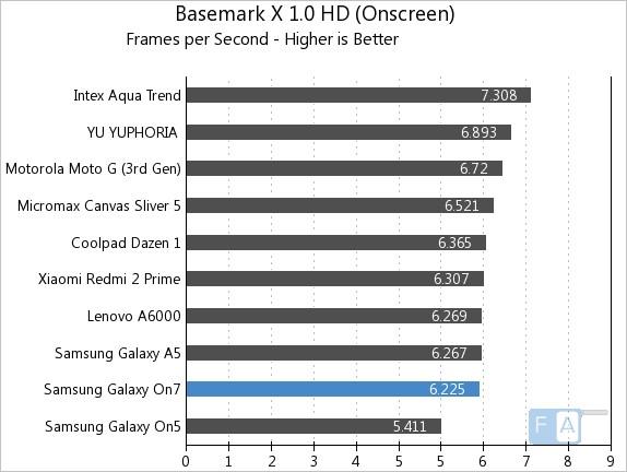 Samsung Galaxy On7 Basemark X 1.0 OnScreen