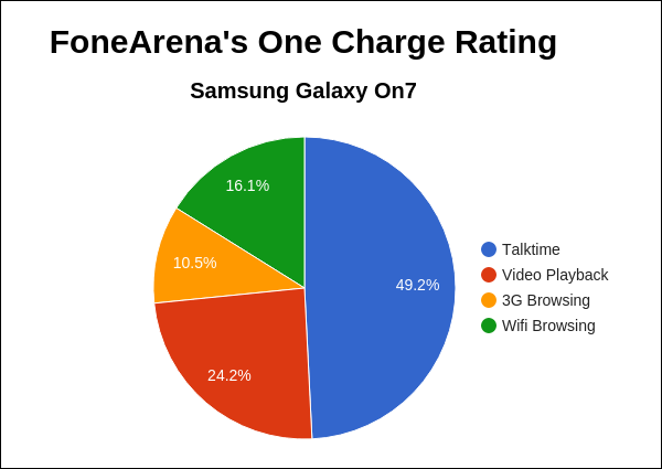 Samsung Galaxy On7 FA One Charge Rating Pie Chart