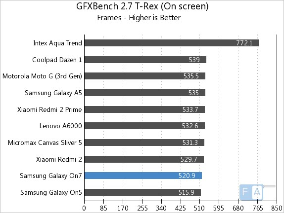Samsung Galaxy On7 GFXBench 2.7 T-Rex OnScreen