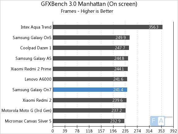 Samsung Galaxy On7 GFXBench 3.0 Manhattan OnScreen