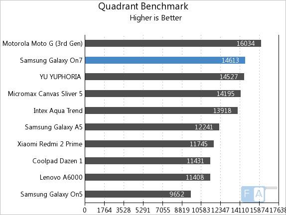 Samsung Galaxy On7 Quadrant Benchmark