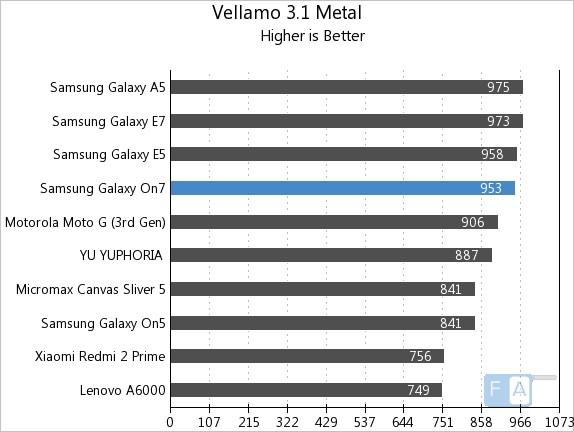 Samsung Galaxy On7 Vellamo 3.1 Metal