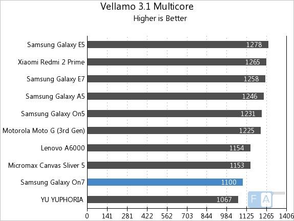 Samsung Galaxy On7 Vellamo 3.1 Multicore
