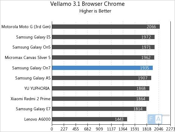 Samsung Galaxy On7 Vellamo 3.1Browser Chrome