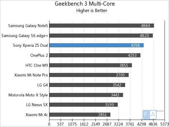 Sony Xperia Z5 Dual GeekBench 3 Multi-Core