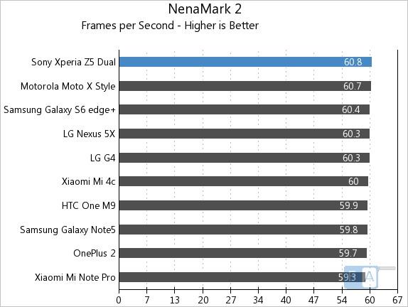 Sony Xperia Z5 Dual NenaMark 2