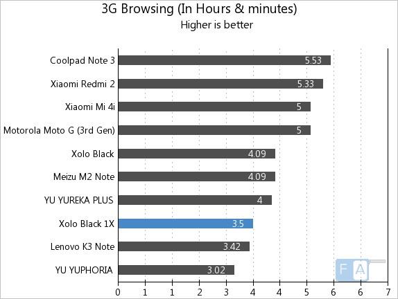 Xolo BLACK 1X 3G Browsing