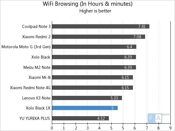 Xolo BLACK 1X WiFi Browsing