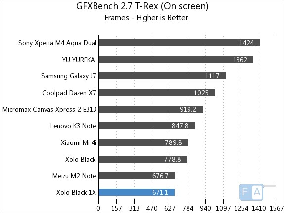 Xolo Black 1X GFXBench 2.7 T-Rex