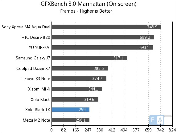 Xolo Black 1X GFXBench 3.0 Manhattan