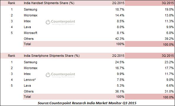 india_shipments_smartphones