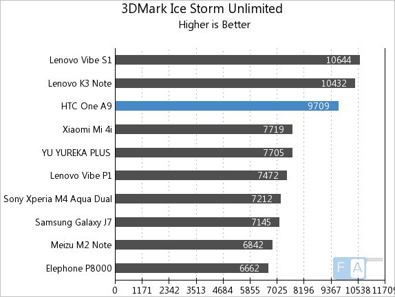 HTC One A9 3D Mark Ice Storm Unlimited