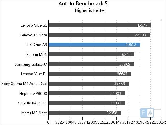 HTC One A9 AnTuTu 5