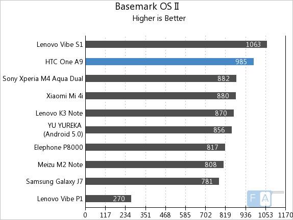 HTC One A9 Basemark OS II