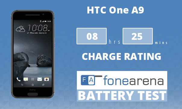 HTC One A9 FA One Charge Rating