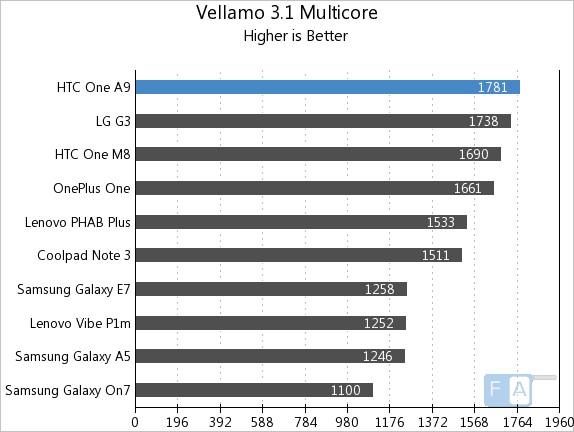HTC One A9 Vellamo 3.1 Multicore