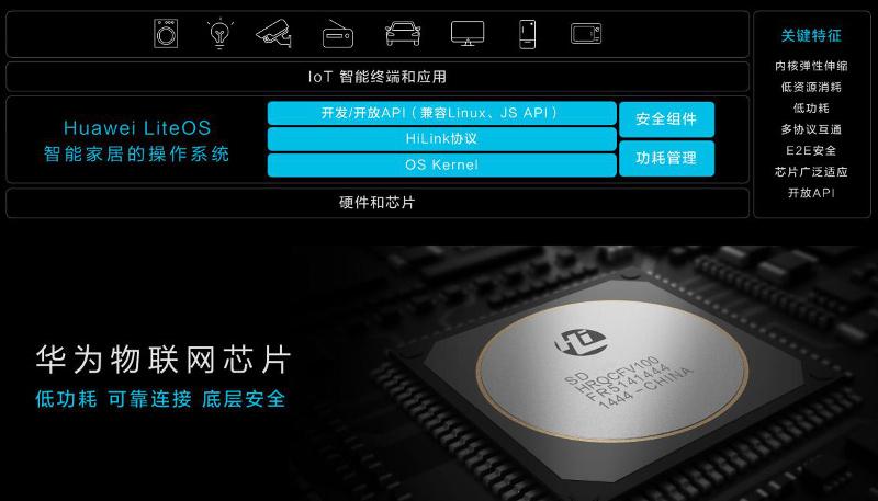 Huawei  Lite OS