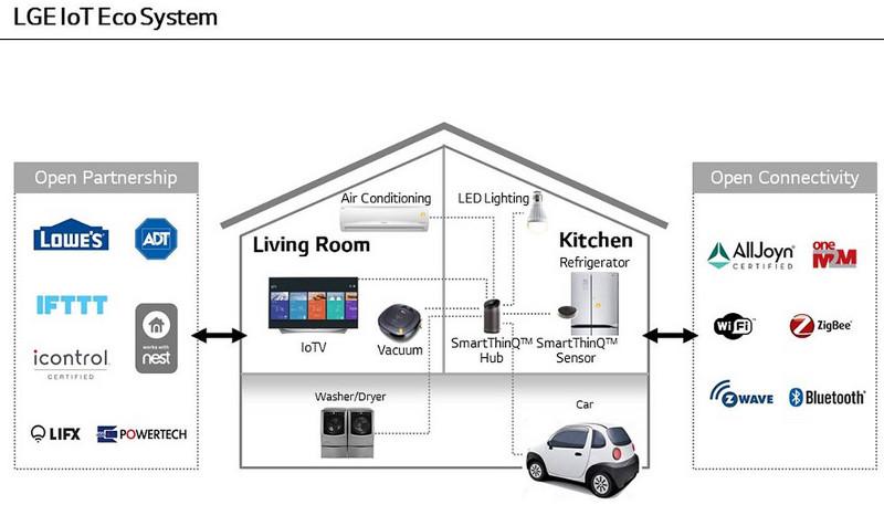 LG IoT Eco System