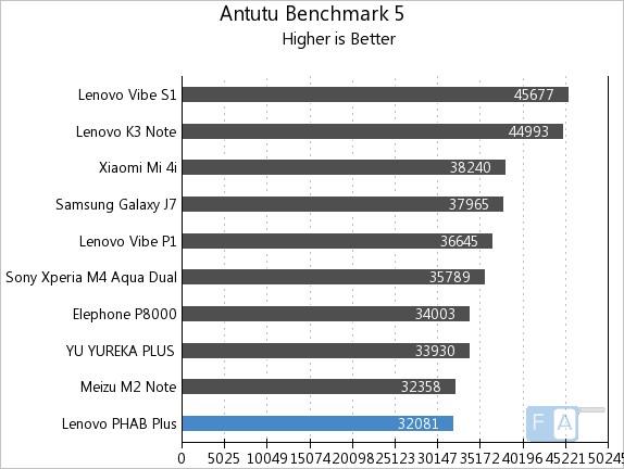 Lenovo PHAB Plus AnTuTu 5