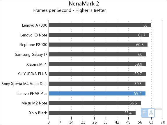 Lenovo PHAB Plus NenaMark 2