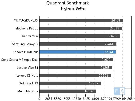Lenovo PHAB Plus Quadrant Benchmark