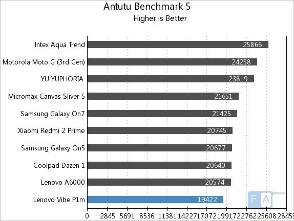 Lenovo Vibe P1m AnTuTu 5