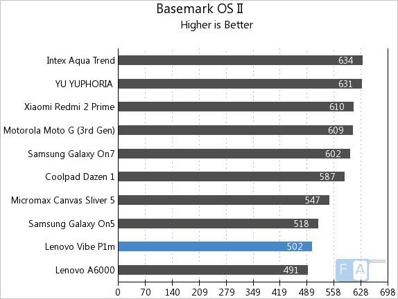 Lenovo Vibe P1m Basemark OS II