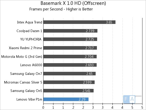 Lenovo Vibe P1m Basemark X 1.0 OffScreen
