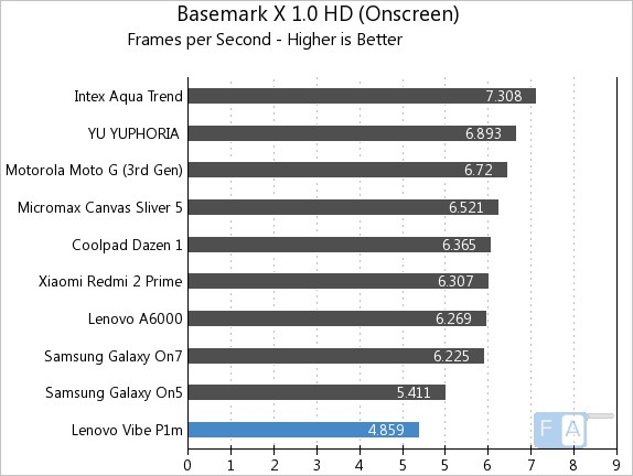 Lenovo Vibe P1m Basemark X 1.0 OnScreen