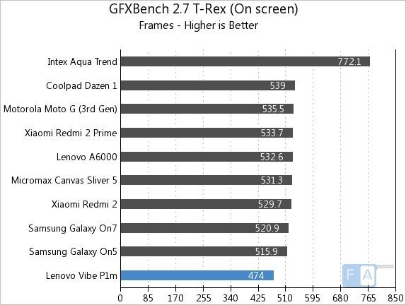 Lenovo Vibe P1m GFXBench 2.7 T-Rex OnScreen