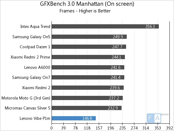 Lenovo Vibe P1m GFXBench 3.0 Manhattan