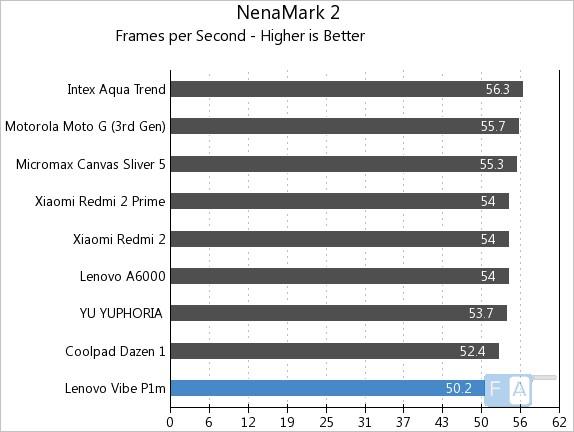 Lenovo Vibe P1m NenaMark 2