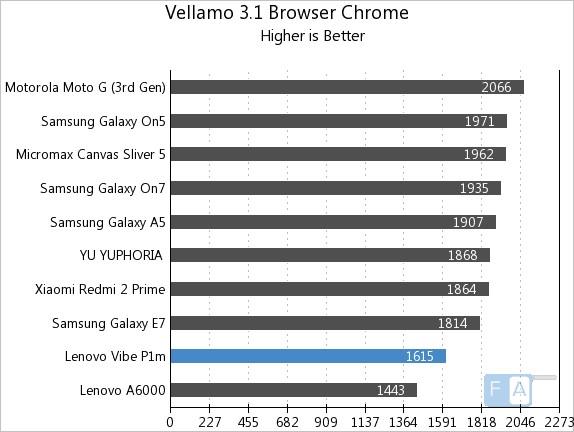 Lenovo Vibe P1m Vellamo 3.1 Browser Chrome
