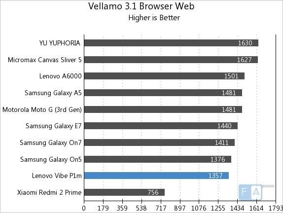 Lenovo Vibe P1m Vellamo 3.1 Browser Web