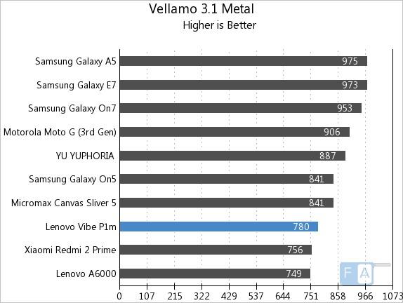 Lenovo Vibe P1m Vellamo 3.1 Metal