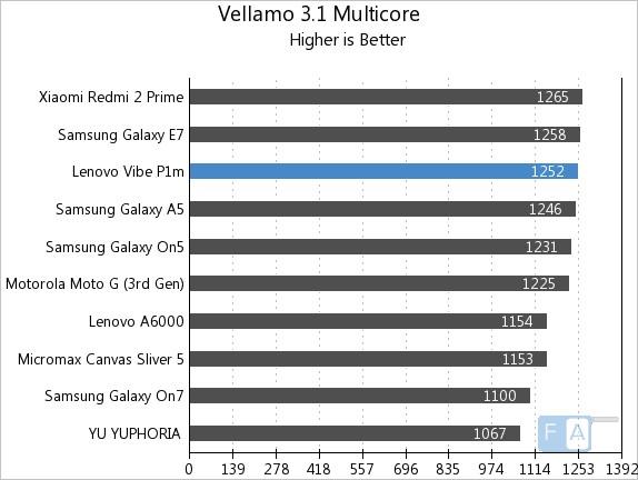 Lenovo Vibe P1m Vellamo 3.1 MultiCore