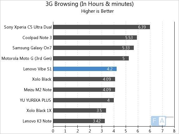 Lenovo Vibe S1 3G Browsing