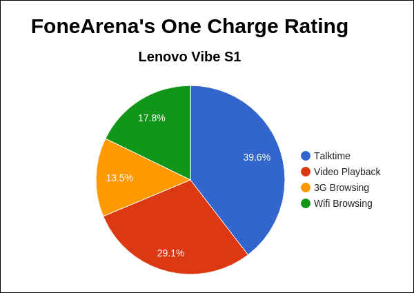 Lenovo Vibe S1 FA One Charge Rating Pie Chart