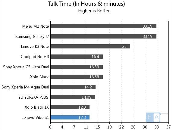 Lenovo Vibe S1 Talk Time