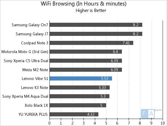 Lenovo Vibe S1 WiFi Browsing