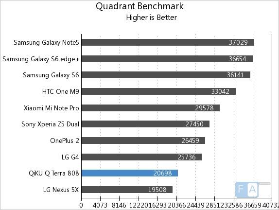 Qiku Q Terra Quadrant Benchmark