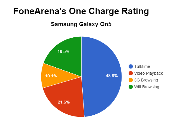 Samsung Galaxy On5 FA One Charge Rating Pie Chart