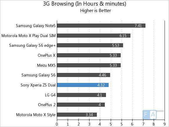 Sony Xperia Z5 Dual 3G Browsing