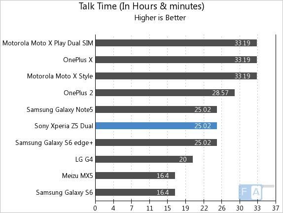 Sony Xperia Z5 Dual Talk Time
