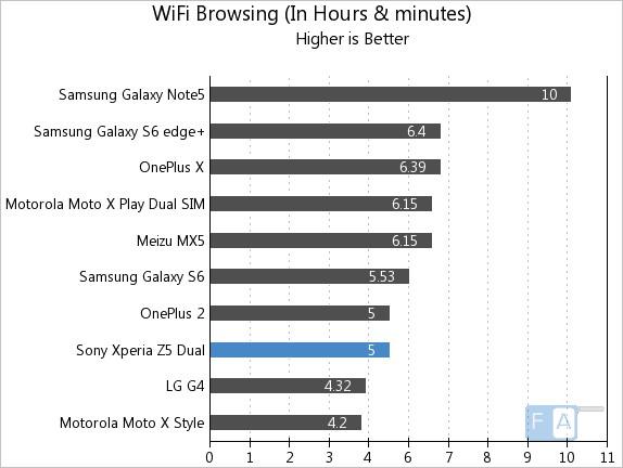Sony Xperia Z5 Dual WiFi Browsing
