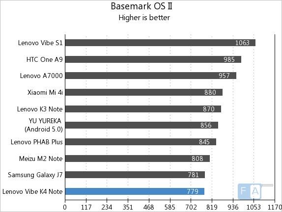 Lenovo K4 Note Basemark OS II