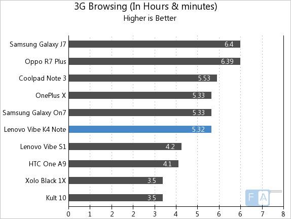 Lenovo Vibe K4 Note 3G Browsing